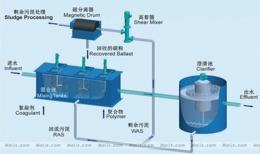 污水处理中沉淀工艺的原理及特点